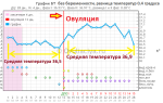 Базальная температура 29 день цикла