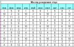Определить пол ребенка японский календарь