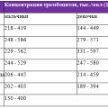 Повышенные Тромбоциты В Крови У Ребенка 7 Лет