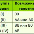 Рассчитать группу крови ребенка онлайн